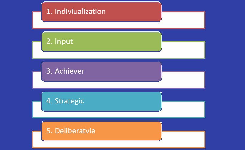 strengthsfinder assessment personal analysis